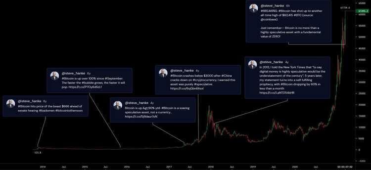 steve hanke Bitcoin 2