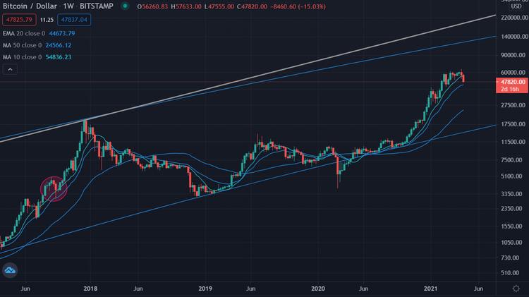 Bitcoin Wochenchart 220421 log 5 Jahre