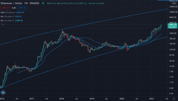 Ethereum 030521 log chart 5 Jahre