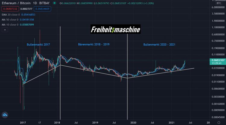 Ethereum Bitcoin Outperformance 080521 ETH BTC