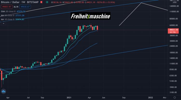 Bitcoin Bullenmarkt 2021 log band Freiheitsmaschine