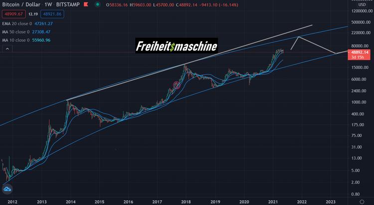 Bitcoin 10 Jahre log band Freiheitsmaschine