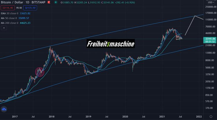 Bitcoin 160721 log 5 Jahre
