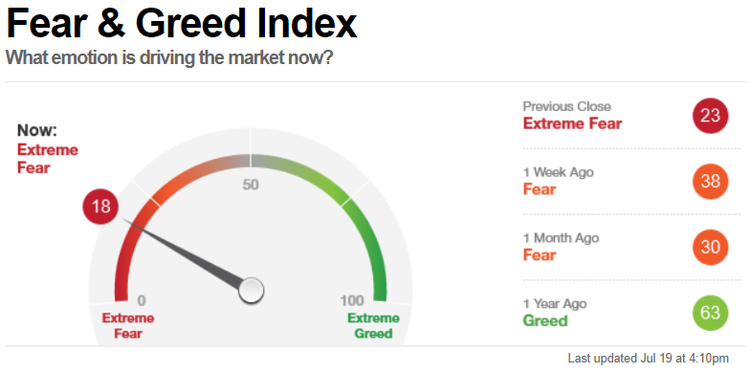 Fear Greed 190721 daily