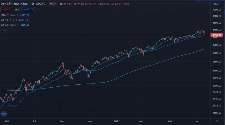 S&P500 1 Year 290721