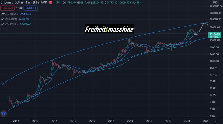 Bitcoin Wochenchart log 250721 10 Jahre