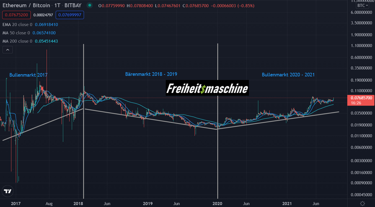 ETH in BTC log Chart all time 03.09.2021