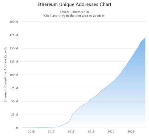 Ethereum User Adressen 210921