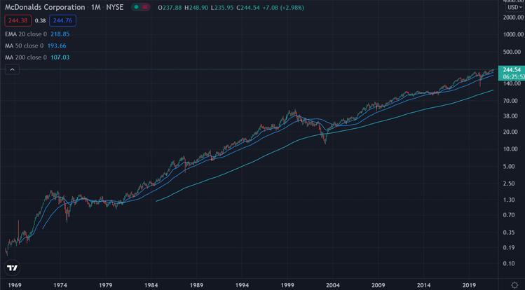MCD chart log 50 Jahre