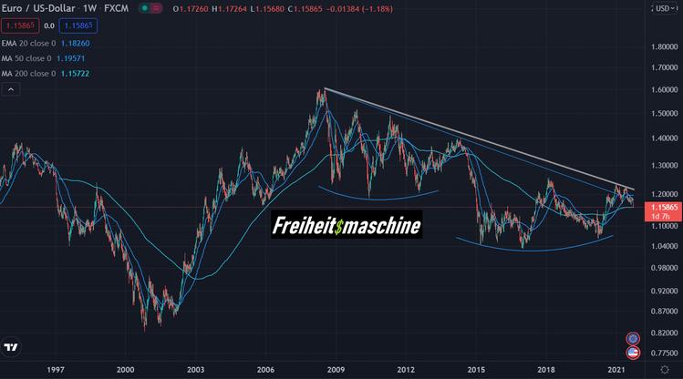Euro USD 25 Jahre