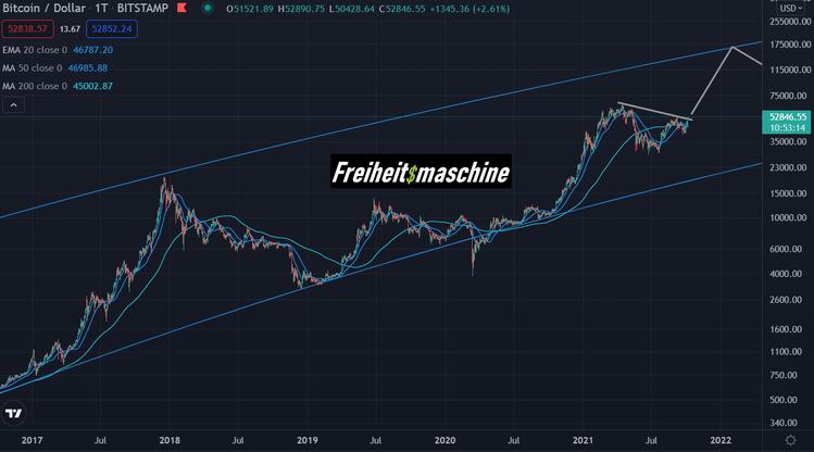 Bitcoin daily 5 Jahre log 061021