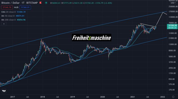 Bitcoin daily 5 Jahre log 141021