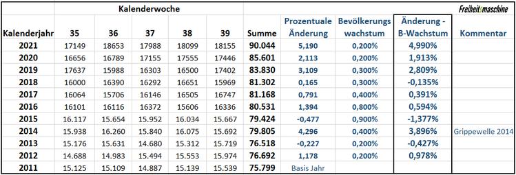 Sterbezahlen Deutschland Statistisches Bundesamt Auswertung Freiheitsmaschine 111021
