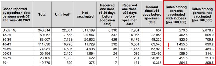 Impf Statistik England 141021 offiziell
