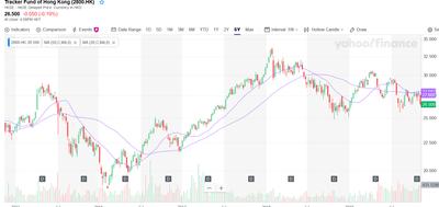 Hang Seng 2800hk Chart 5 Jahre