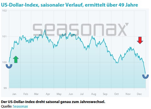 US Dollar Saisonal