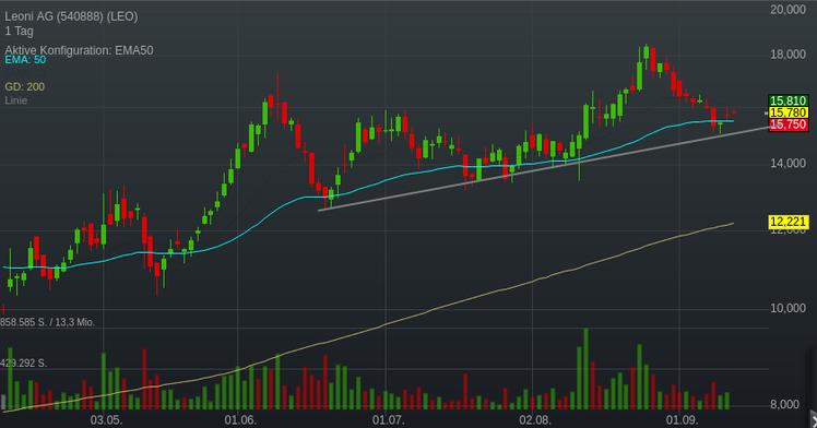 Screenshot 2021 09 13 TraderFox Trading Desk   8 000 Aktien und Realtimekurse weltweit in Echtzeit (1)