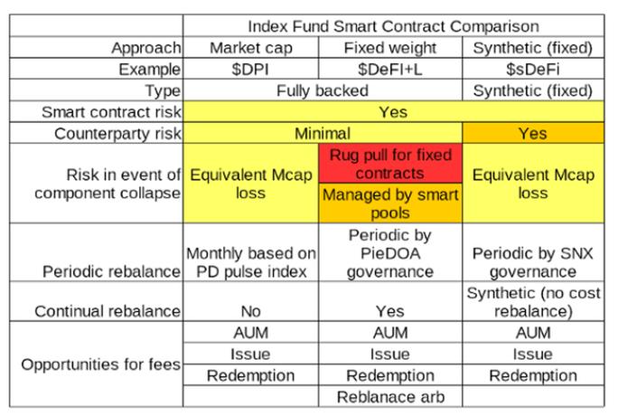 Index Fund Smart Contract Comparison