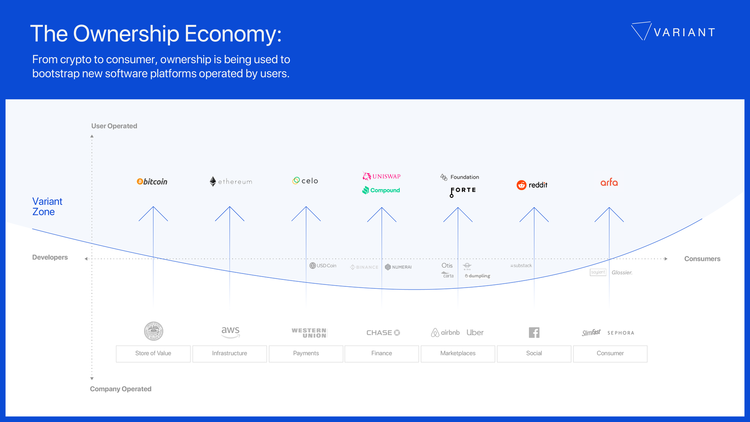 The Ownership Economy—Variant 2