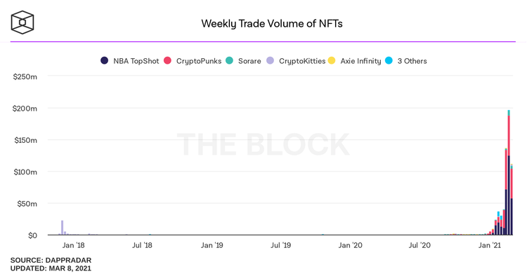 weekly trade volume of nfts