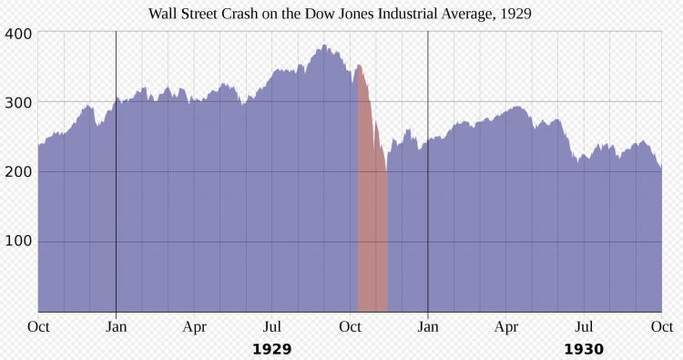 crash djia 1929 1930