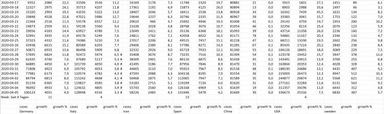 20200405 corona stats
